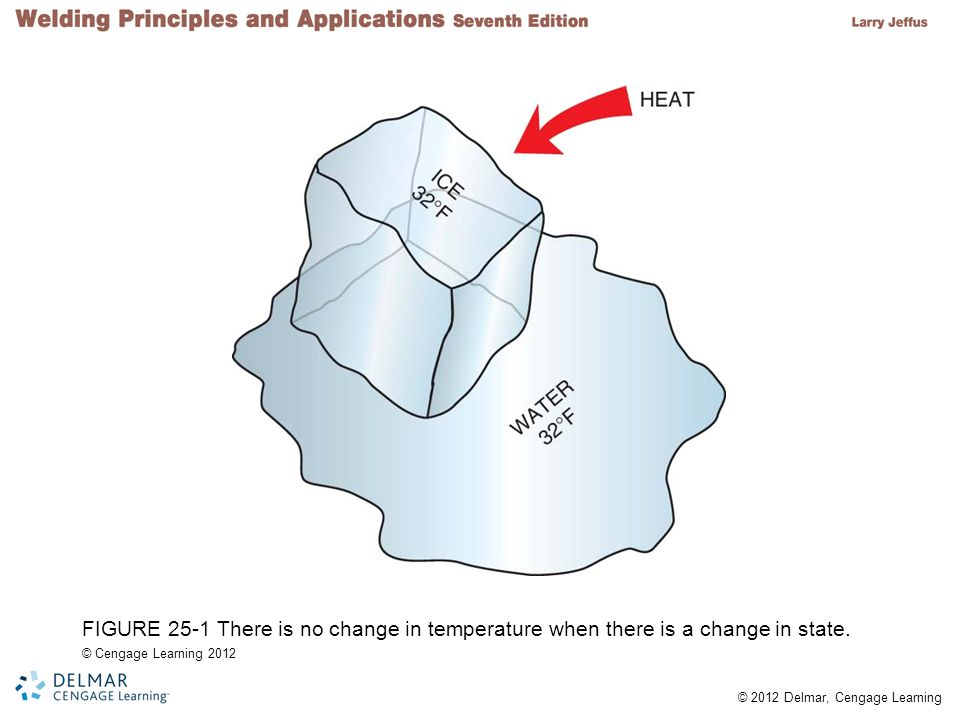 © 2012 Delmar, Cengage Learning FIGURE 25-1 There is no change in temperature when there is a change in state. © Cengage Learning 2012