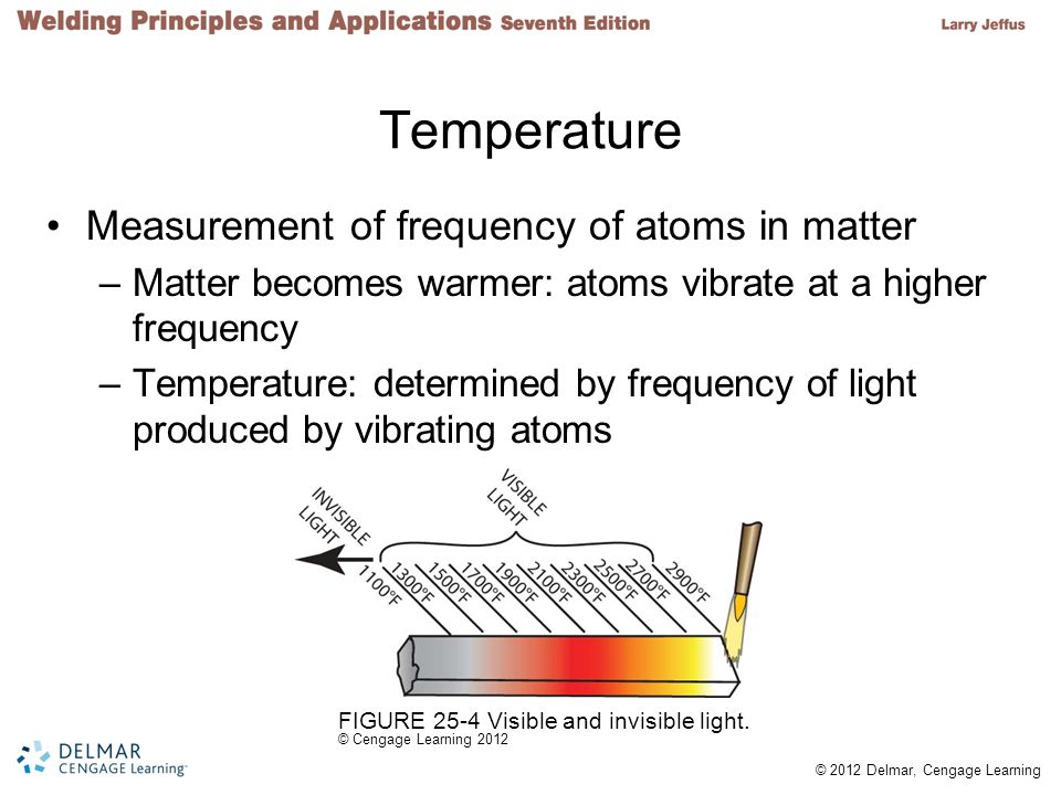 © 2012 Delmar, Cengage Learning FIGURE 25-15 Iron-carbon phase diagram. © Cengage Learning 2012