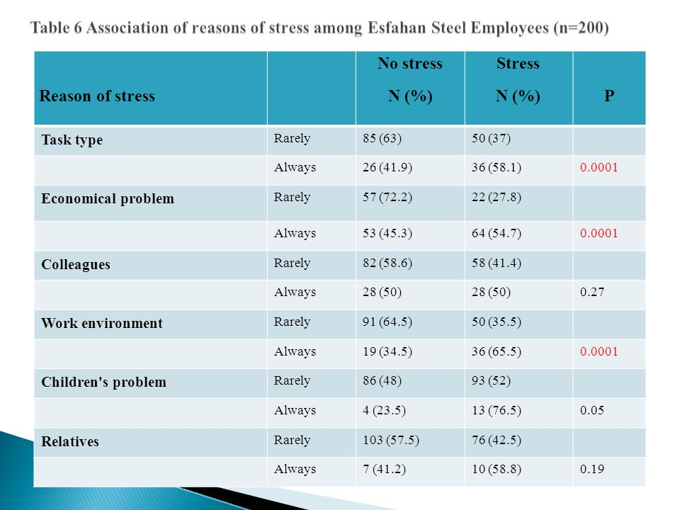 Reason of stress No stress N (%) Stress N (%)P Task type Rarely85 (63)50 (37) Always26 (41.9)36 (58.1)0.0001 Economical problem Rarely57 (72.2)22 (27.