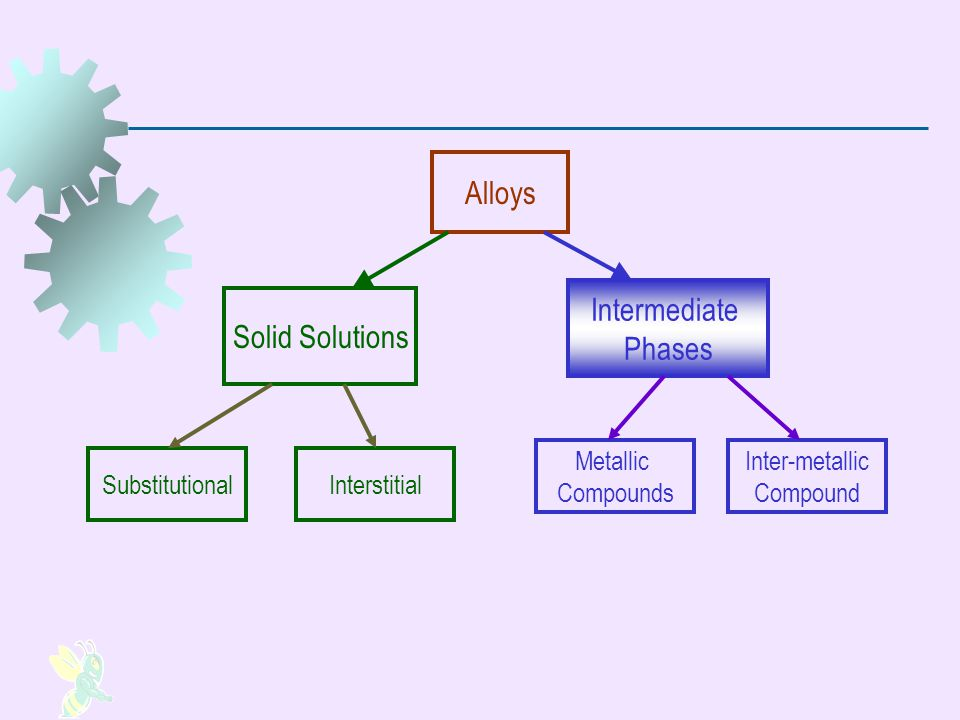 Intermediate Phases There are usually limits to the solubility of one element in another When the amount of the dissolving element in the alloy exceeds the solid solubility limit of the base metal, a second phase forms in the alloy The term intermediate phase is used to describe it because its chemical composition is intermediate between the two pure elements Its crystalline structure is also different from those of the pure metals