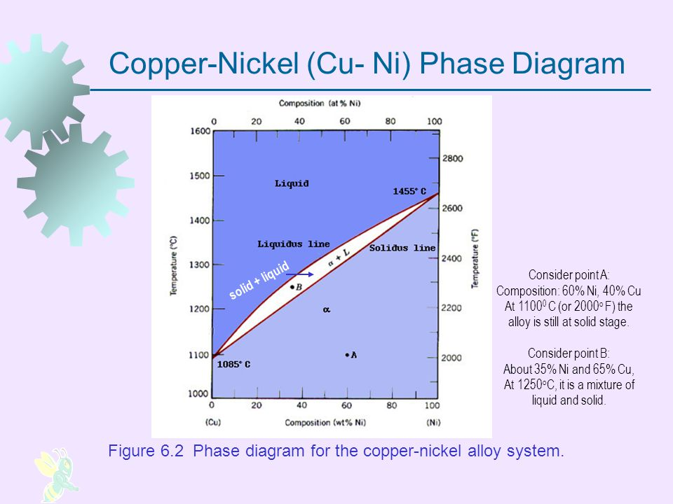 Copper-Nickel (Cu- Ni) Phase Diagram Figure 6.2 Phase diagram for the copper nickel alloy system. solid + liquid Consider point A: Composition: 60% Ni