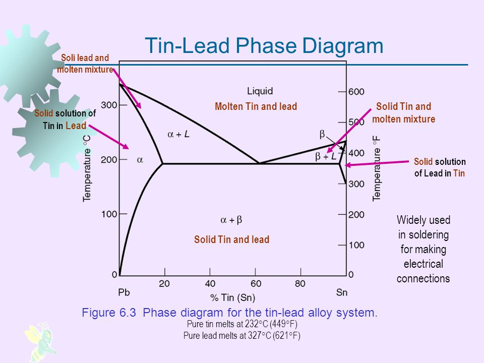 Tin-Lead Phase Diagram Figure 6.3 Phase diagram for the tin lead alloy system. Widely used in soldering for making electrical connections Molten Tin a