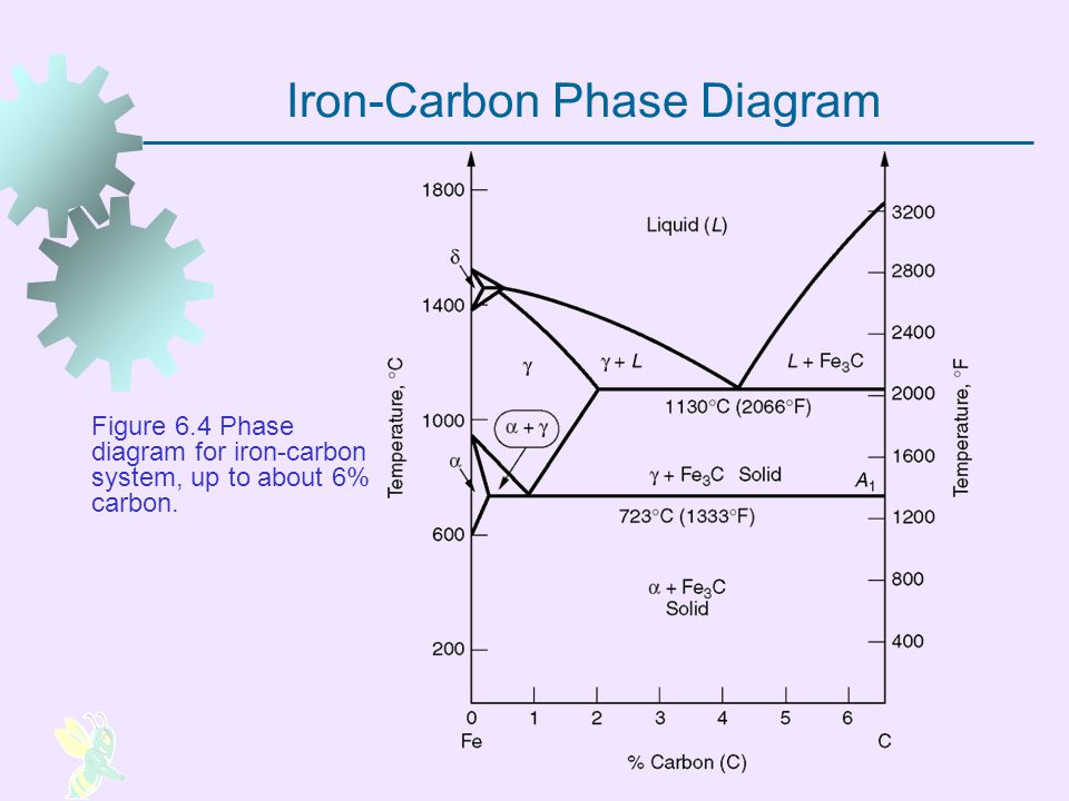 Iron-Carbon Phase Diagram Figure 6.4 Phase diagram for iron carbon system, up to about 6% carbon.