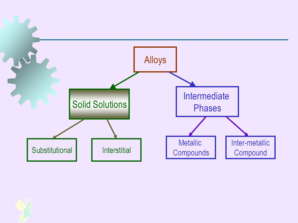 An alloy in which one element is dissolved in another to form a single phase structure Base element is metallic (Solvent) Dissolved element, metallic or non-metal Solid Solutions A phase = any homogeneous mass of material, such as a metal, in which the grains all have the same crystal lattice structure.