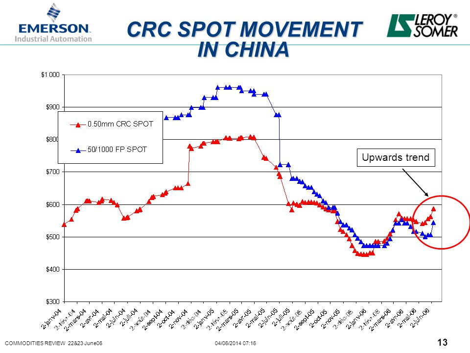 COMMODITIES REVIEW 22&23 June06 04/06/2014 07:16 13 CRC SPOT MOVEMENT IN CHINA Upwards trend