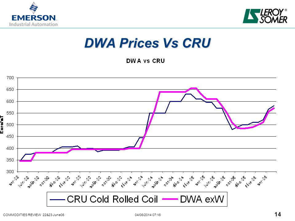 COMMODITIES REVIEW 22&23 June06 04/06/2014 07:16 14 DWA Prices Vs CRU