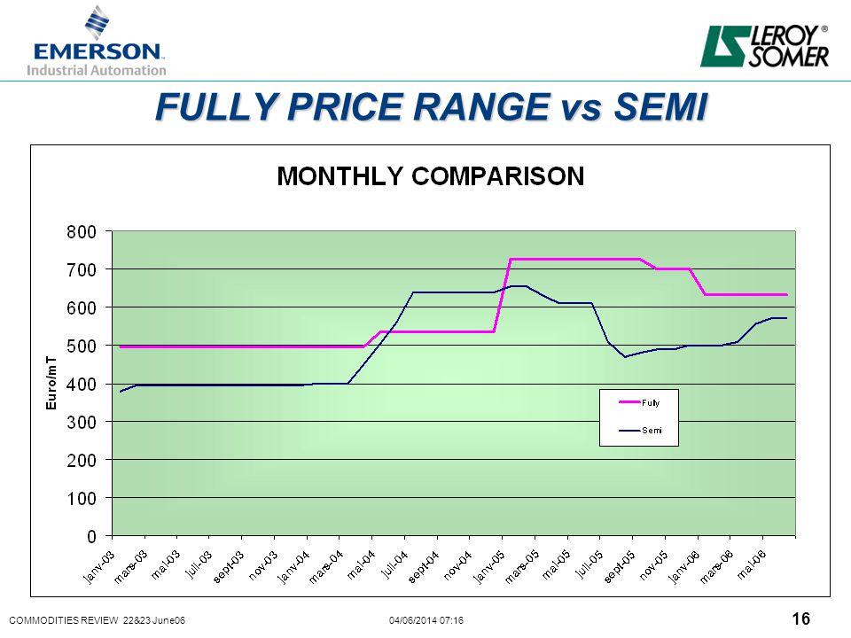COMMODITIES REVIEW 22&23 June06 04/06/2014 07:16 16 FULLY PRICE RANGE vs SEMI