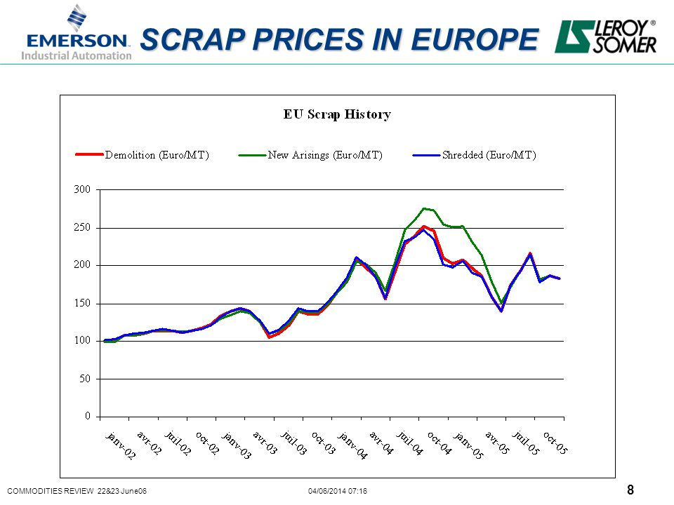 COMMODITIES REVIEW 22&23 June06 04/06/2014 07:16 8 SCRAP PRICES IN EUROPE