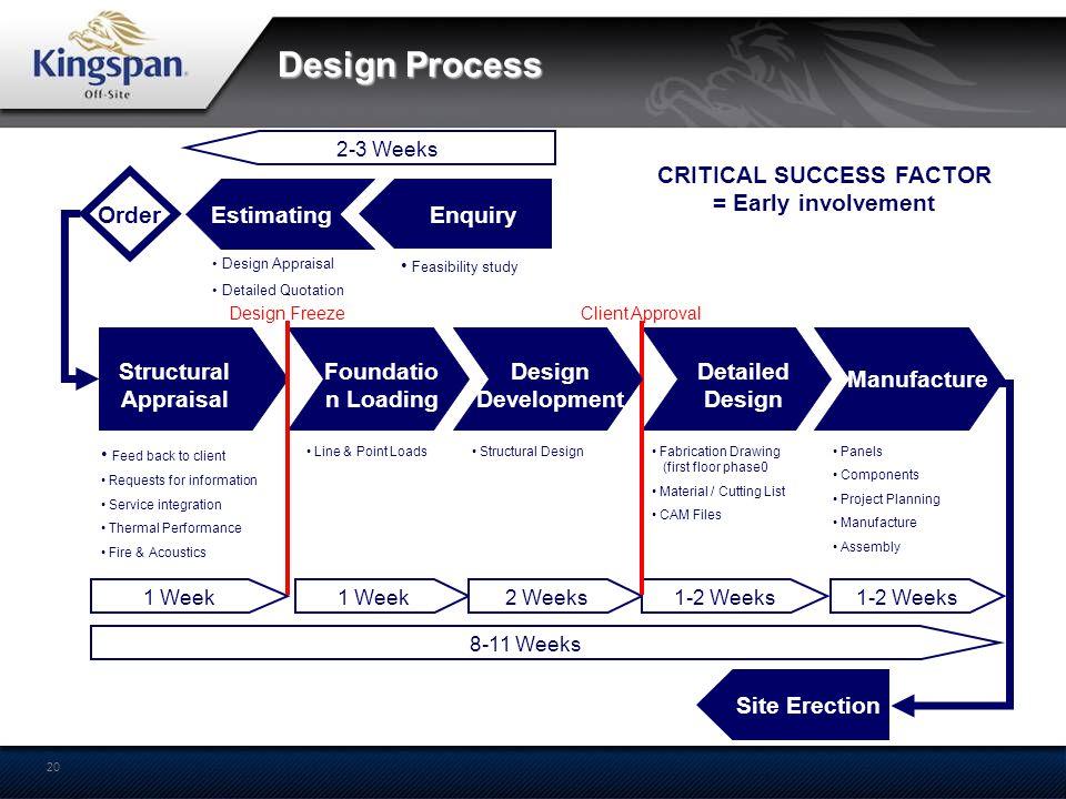 20 Design Process 1 Week 2 Weeks1-2 Weeks Site Erection 2-3 Weeks Estimating 1-2 Weeks Detailed Design Fabrication Drawing (first floor phase0 Materia
