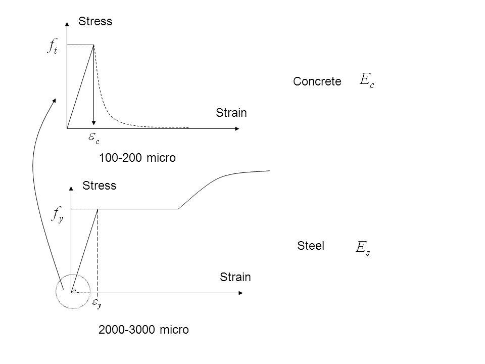 Concrete Stress Strain Steel Stress Strain 2000-3000 micro 100-200 micro