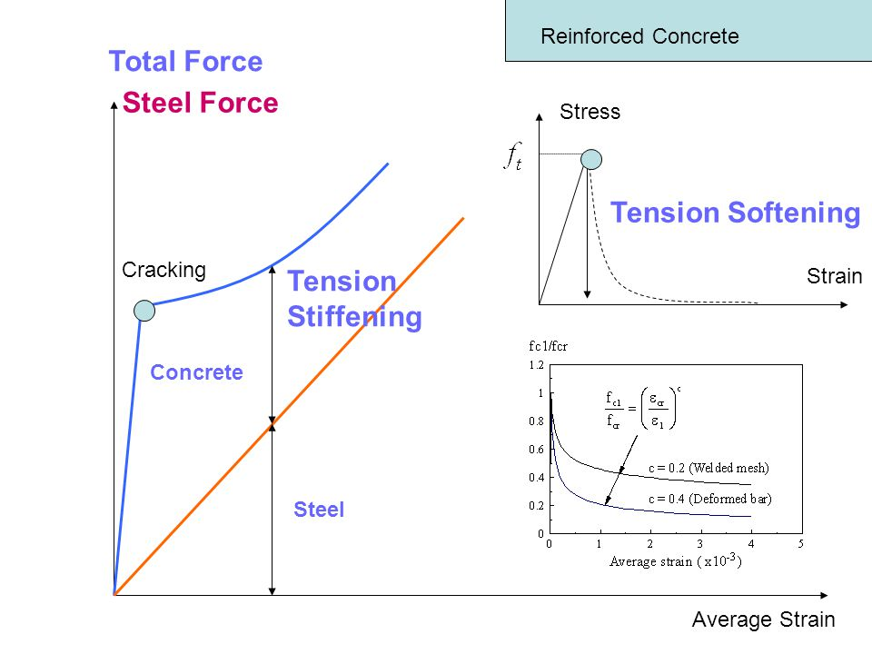 Reinforced Concrete Total Force Average Strain Steel Force Tension Stiffening Concrete Steel Stress Strain Tension Softening Cracking