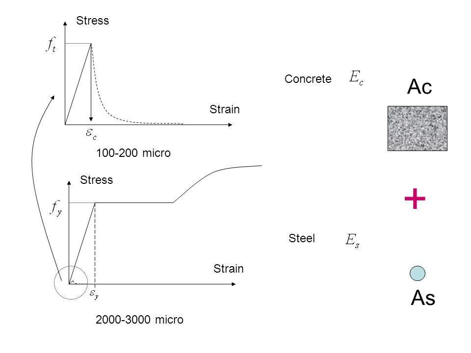 Concrete Stress Strain Steel Stress Strain 2000-3000 micro 100-200 micro As Ac +