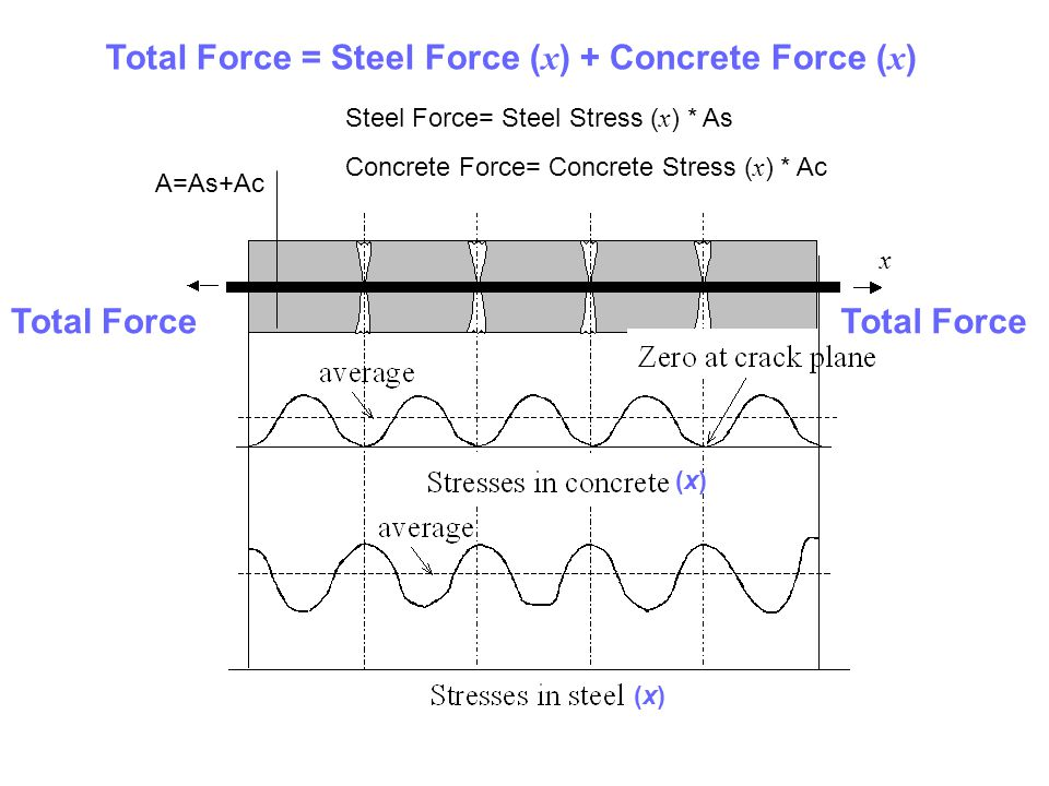 Total Force Total Force = Steel Force ( x ) + Concrete Force ( x ) Steel Force= Steel Stress ( x ) * As Concrete Force= Concrete Stress ( x ) * Ac A=A