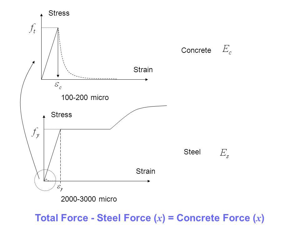 Concrete Steel Stress Strain 2000-3000 micro 100-200 micro Stress Strain Total Force - Steel Force ( x ) = Concrete Force ( x )