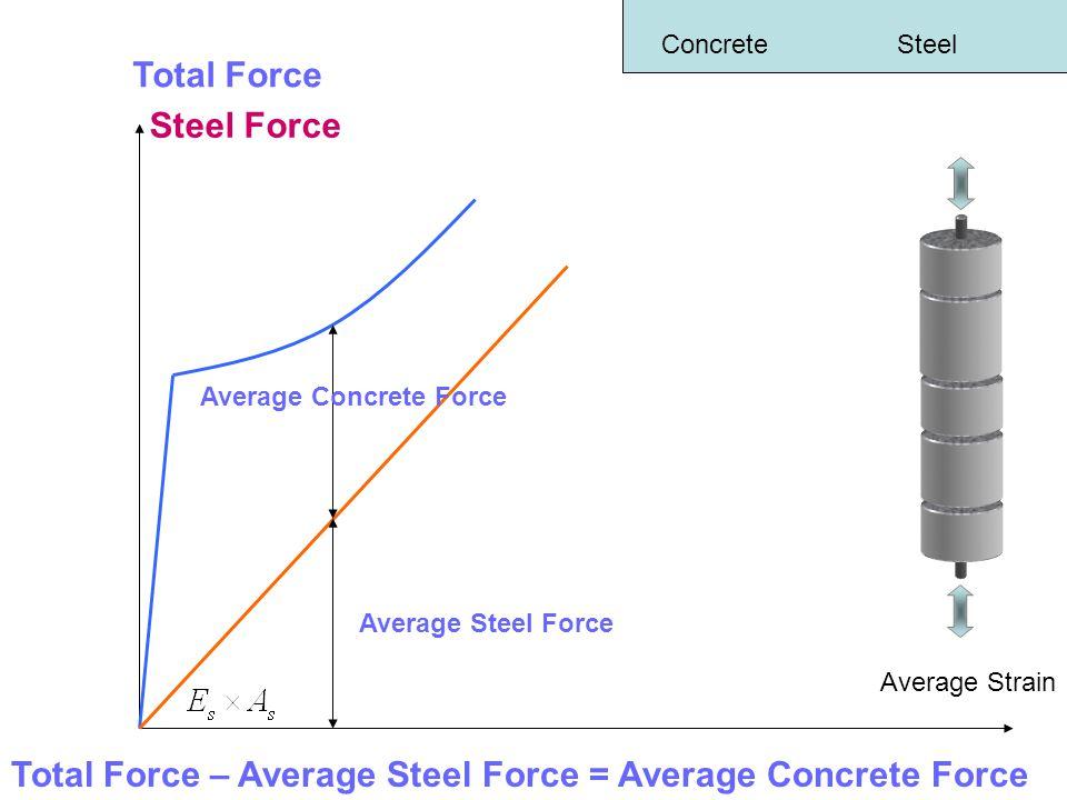 ConcreteSteel Total Force Average Strain Steel Force Total Force – Average Steel Force = Average Concrete Force Average Concrete Force Average Steel Force