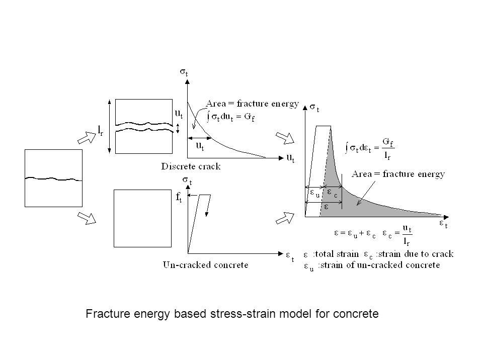 Fracture energy based stress-strain model for concrete