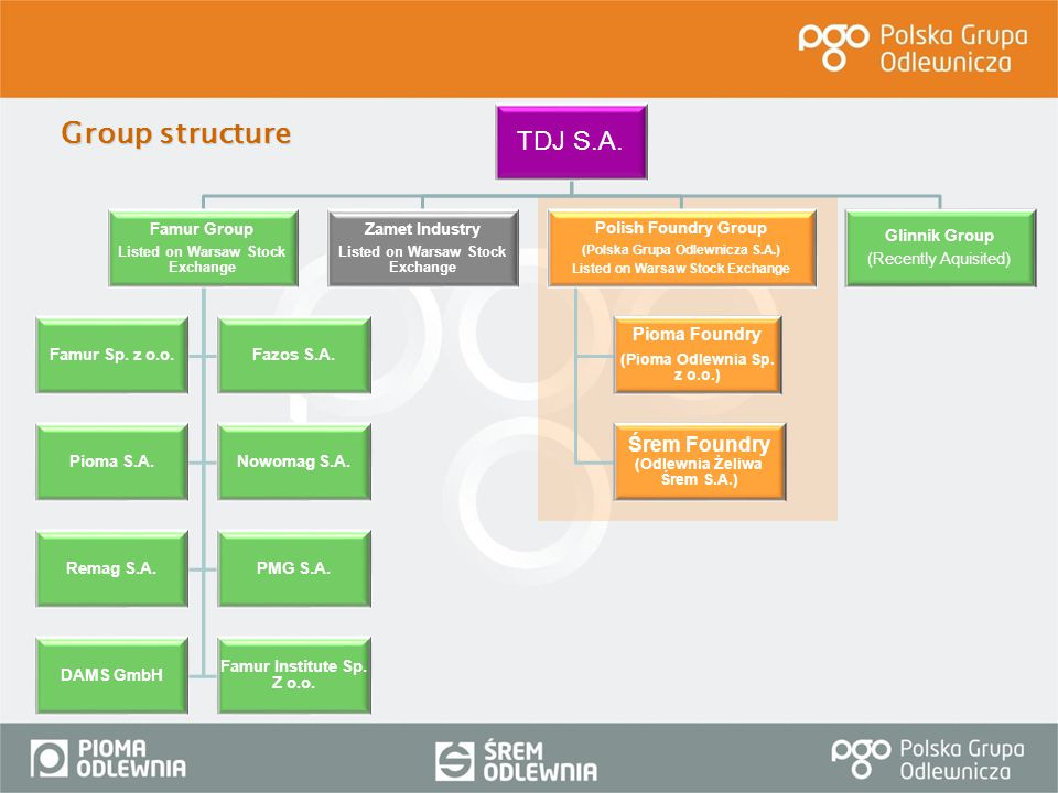 Group structure TDJ S.A. Famur Group Listed on Warsaw Stock Exchange Famur Sp. z o.o.Fazos S.A. Pioma S.A.Nowomag S.A. Remag S.A.PMG S.A. DAMS GmbH Fa