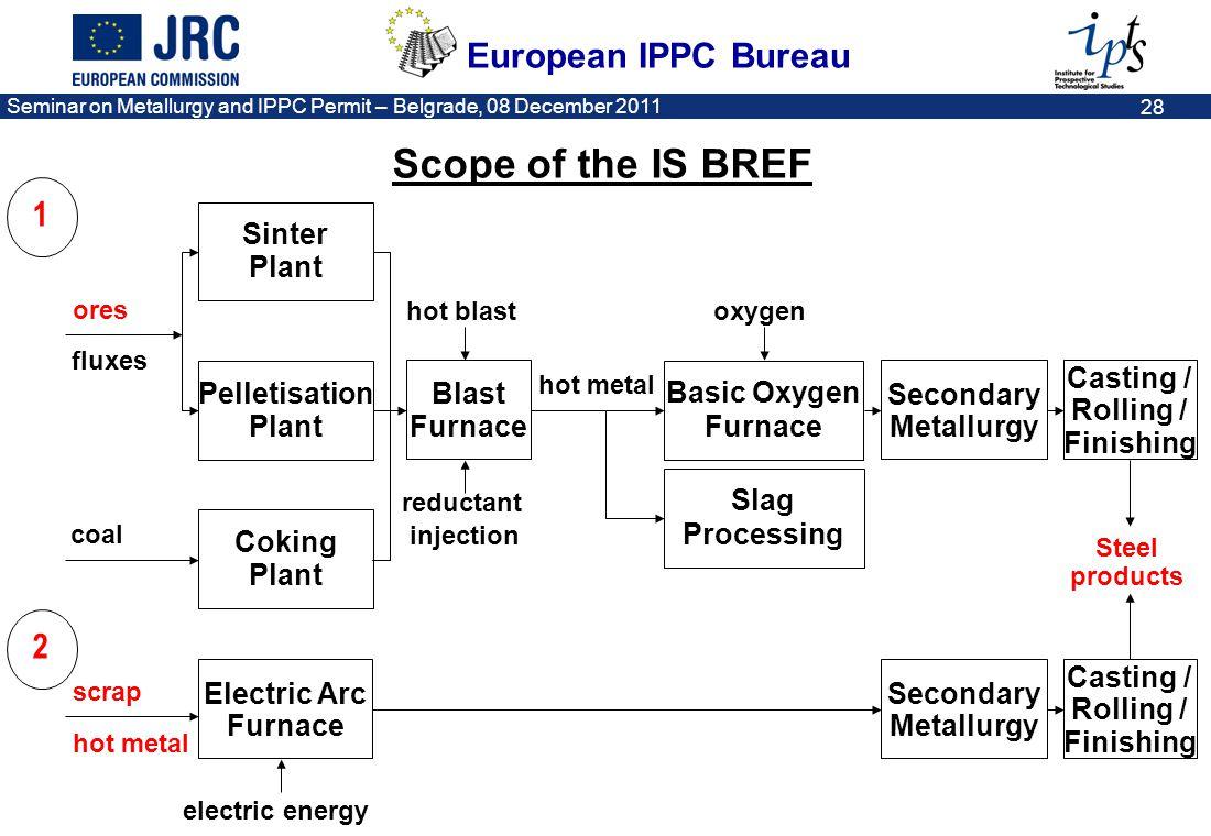 European IPPC Bureau Seminar on Metallurgy and IPPC Permit – Belgrade, 08 December 2011 28 Casting / 1 ores fluxes coal Blast Furnace hot blast reduct