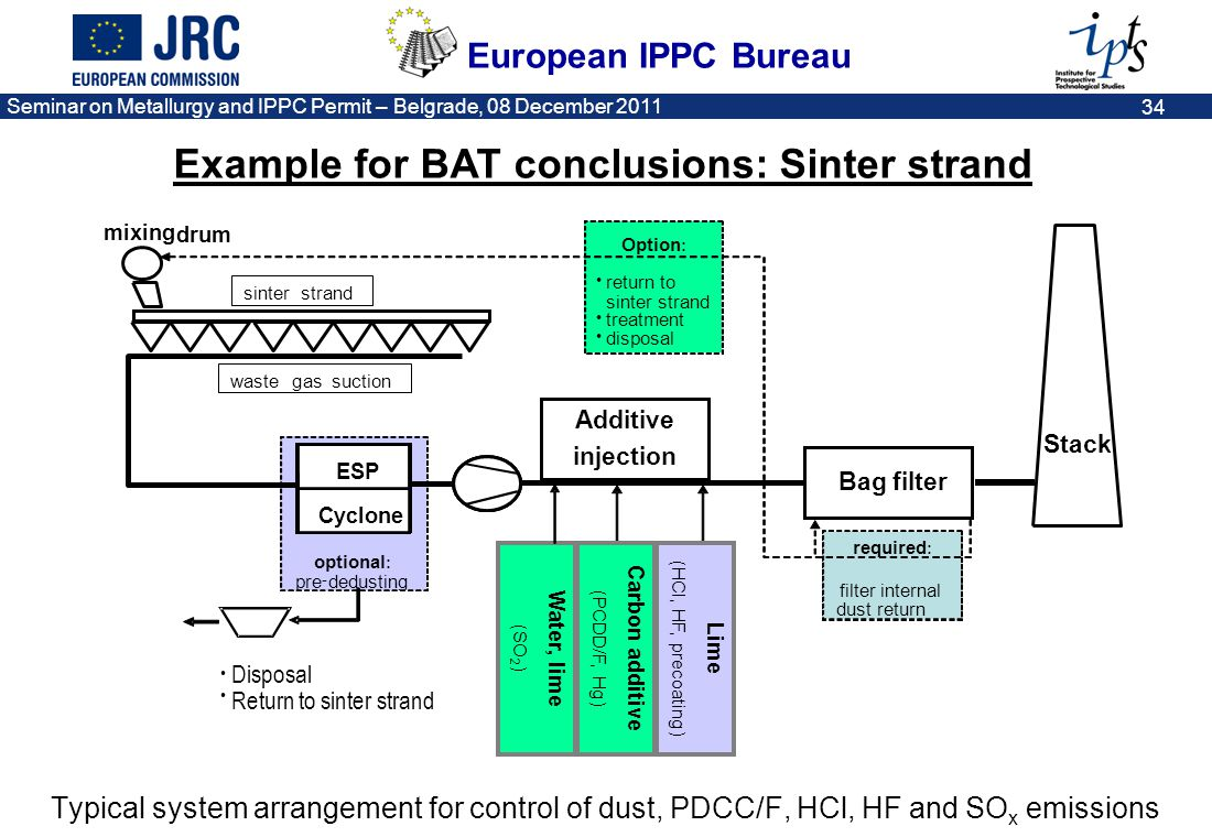 European IPPC Bureau Seminar on Metallurgy and IPPC Permit – Belgrade, 08 December 2011 34 Typical system arrangement for control of dust, PDCC/F, HCl