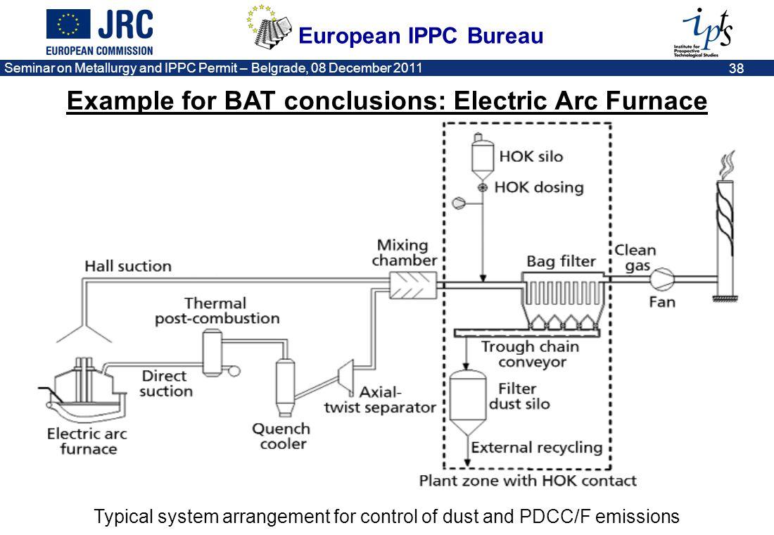 European IPPC Bureau Seminar on Metallurgy and IPPC Permit – Belgrade, 08 December 2011 38 Typical system arrangement for control of dust and PDCC/F e