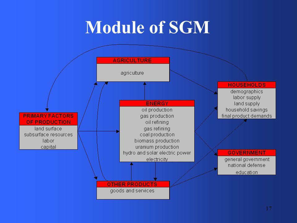 17 Module of SGM