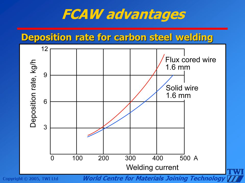 Copyright © 2005, TWI Ltd World Centre for Materials Joining Technology FCAW advantages Deposition rate for carbon steel welding