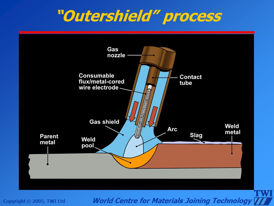 Copyright © 2005, TWI Ltd World Centre for Materials Joining Technology Outershield process