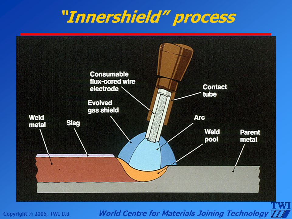 Copyright © 2005, TWI Ltd World Centre for Materials Joining Technology Innershield process