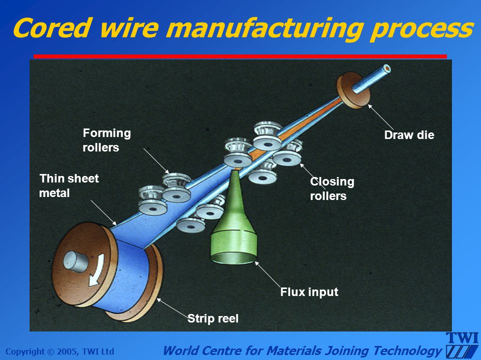 Copyright © 2005, TWI Ltd World Centre for Materials Joining Technology Cored wire manufacturing process Strip reel Thin sheet metal Flux input Draw d