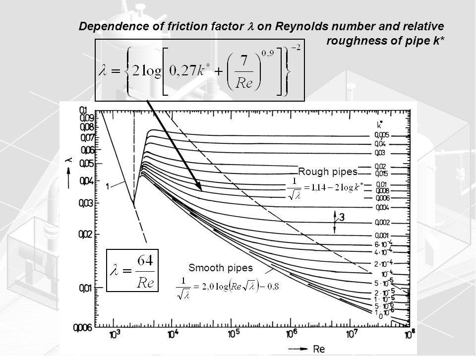 Dependence of friction factor on Reynolds number and relative roughness of pipe k* Smooth pipes Rough pipes