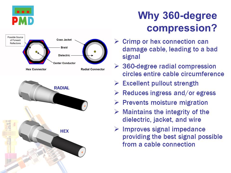 Why 360-degree compression.