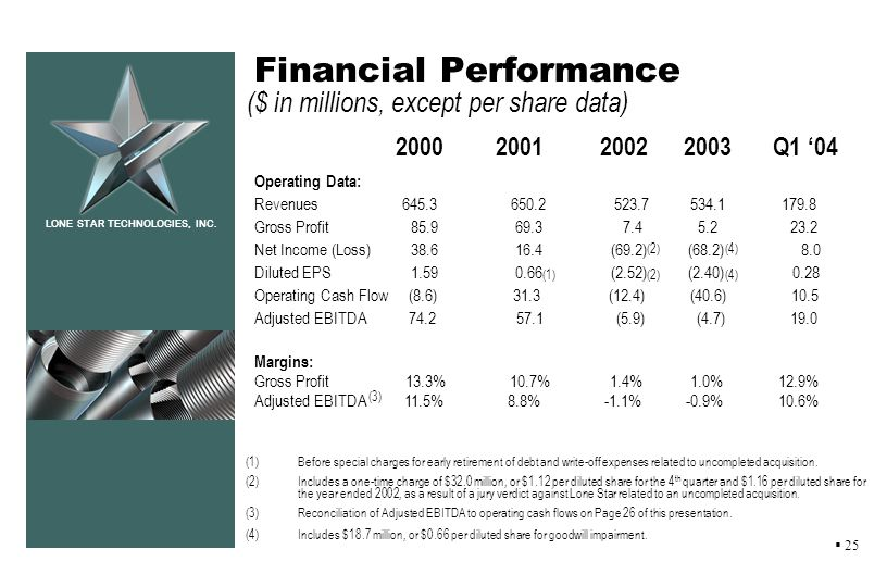 LONE STAR TECHNOLOGIES, INC. Financial Performance ($ in millions, except per share data) 2000 2001 2002 2003 Q1 04 Operating Data: Revenues 645.3 650