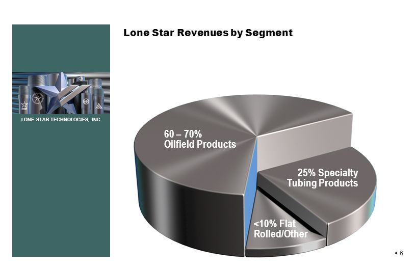 LONE STAR TECHNOLOGIES, INC. 6 60 – 70% Oilfield Products 25% Specialty Tubing Products <10% Flat Rolled/Other Lone Star Revenues by Segment
