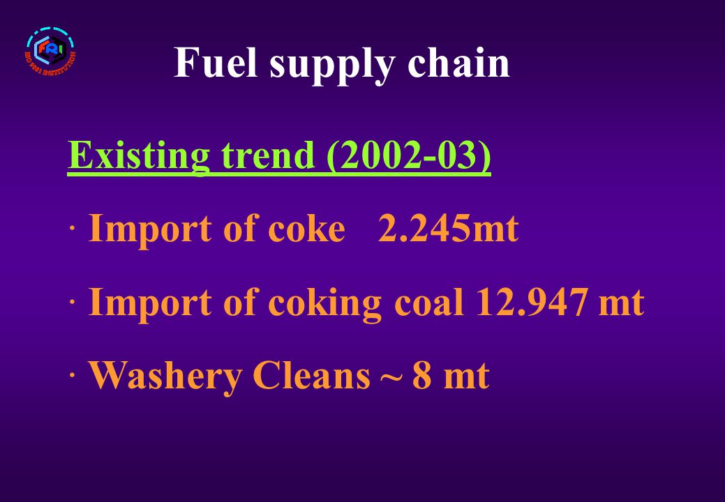 Fuel supply chain Existing trend (2002-03) · Import of coke 2.245mt · Import of coking coal 12.947 mt · Washery Cleans ~ 8 mt