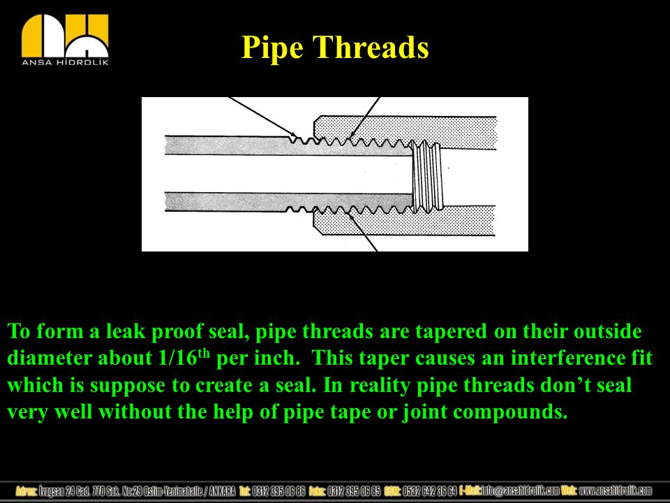 Pipe Threads NPTF type pipe thread is recommended for hydraulic systems.
