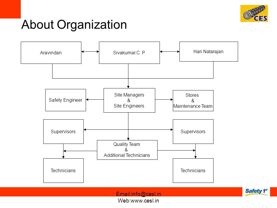About Organization AravindanSivakumar.C. P Hari Natarajan Site Managers & Site Engineers Supervisors Technicians Quality Team & Additional Technicians