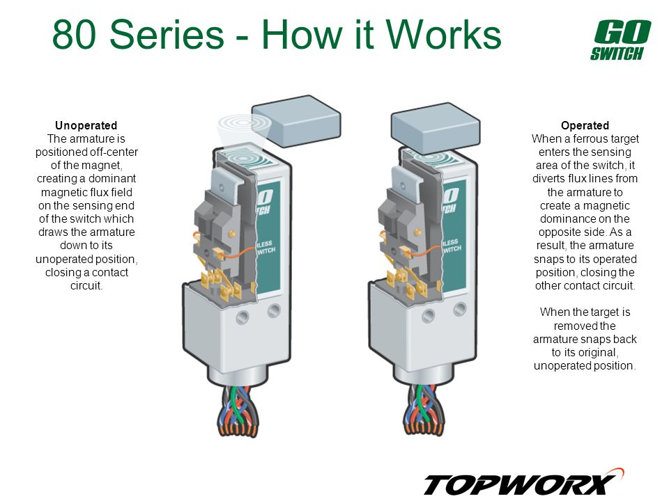 80 Series - How it Works Unoperated The armature is positioned off-center of the magnet, creating a dominant magnetic flux field on the sensing end of the switch which draws the armature down to its unoperated position, closing a contact circuit.