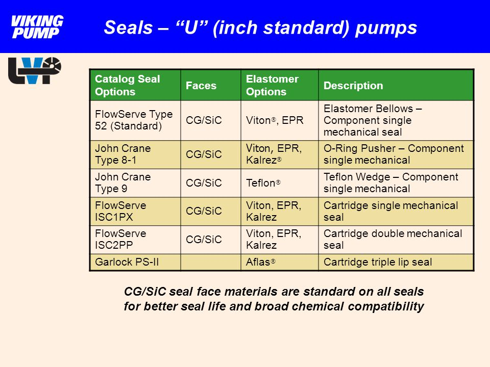 Seals – U (inch standard) pumps CG/SiC seal face materials are standard on all seals for better seal life and broad chemical compatibility Catalog Sea