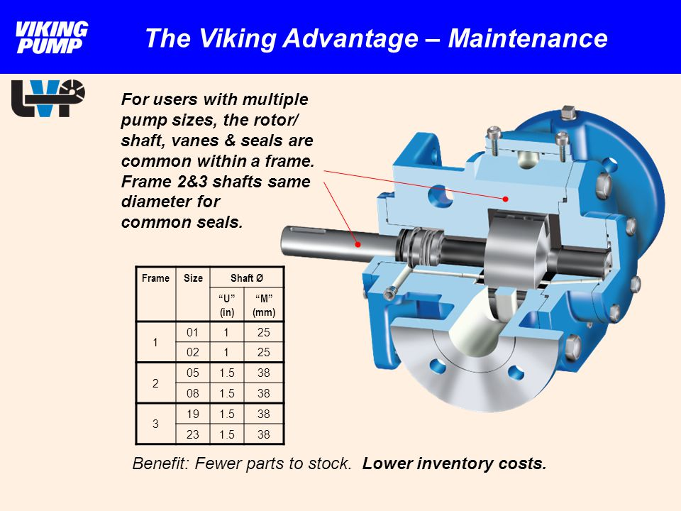 For users with multiple pump sizes, the rotor/ shaft, vanes & seals are common within a frame. Frame 2&3 shafts same diameter for common seals. Benefi