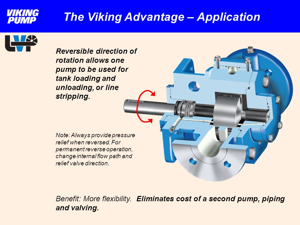 Reversible direction of rotation allows one pump to be used for tank loading and unloading, or line stripping. Benefit: More flexibility. Eliminates c