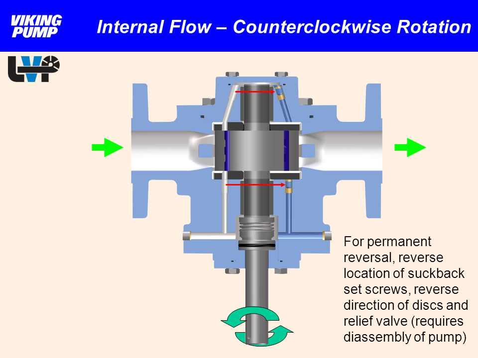 Internal Flow – Counterclockwise Rotation For permanent reversal, reverse location of suckback set screws, reverse direction of discs and relief valve