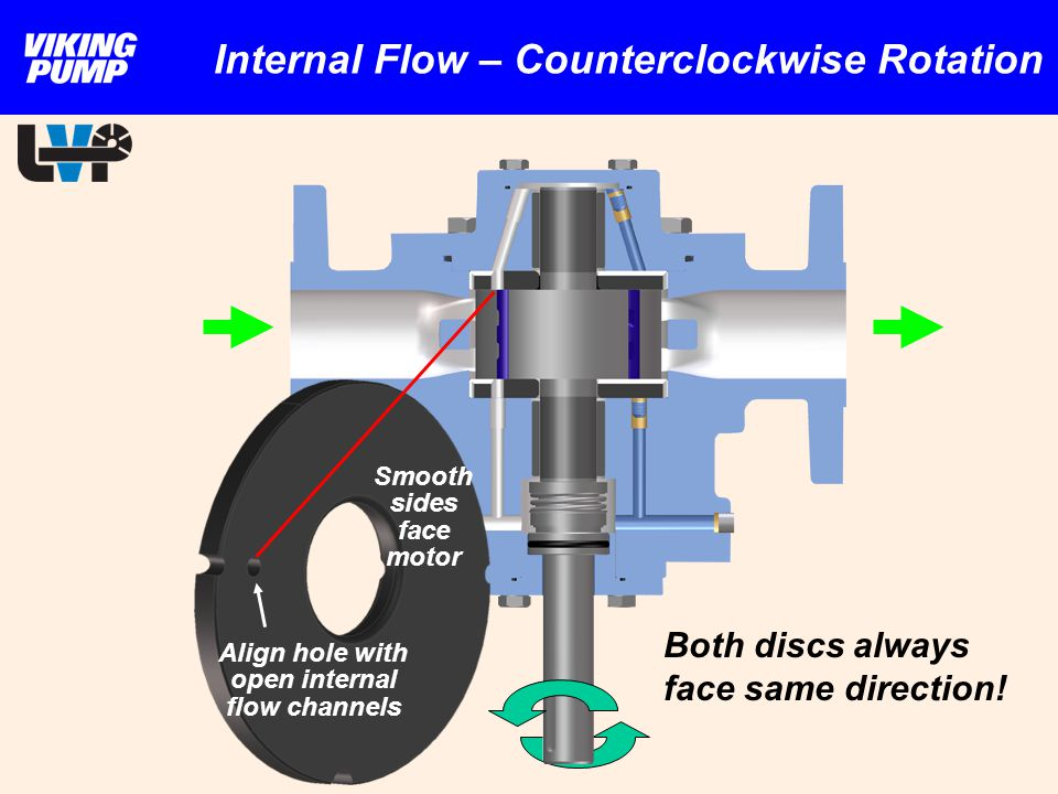 Internal Flow – Counterclockwise Rotation Smooth sides face motor Align hole with open internal flow channels Both discs always face same direction!