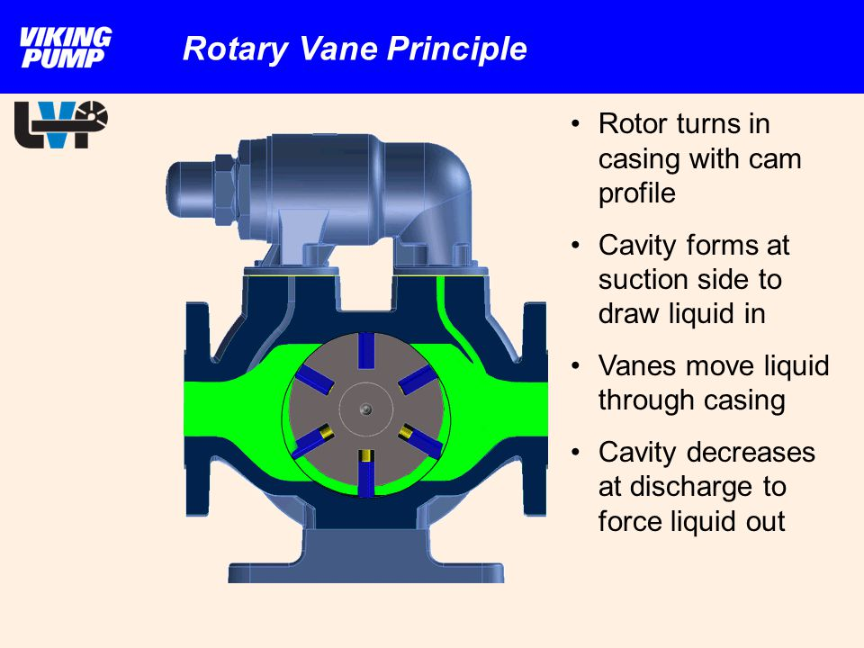 Rotor turns in casing with cam profile Cavity forms at suction side to draw liquid in Vanes move liquid through casing Cavity decreases at discharge t