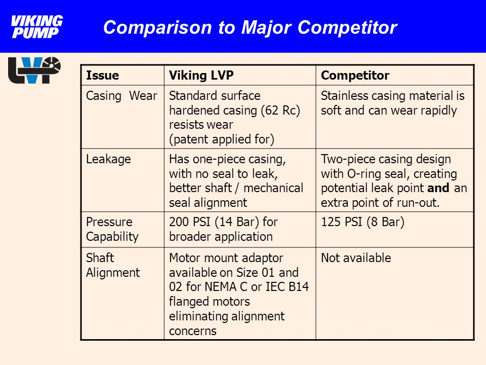 Comparison to Major Competitor IssueViking LVPCompetitor Casing WearStandard surface hardened casing (62 Rc) resists wear (patent applied for) Stainle