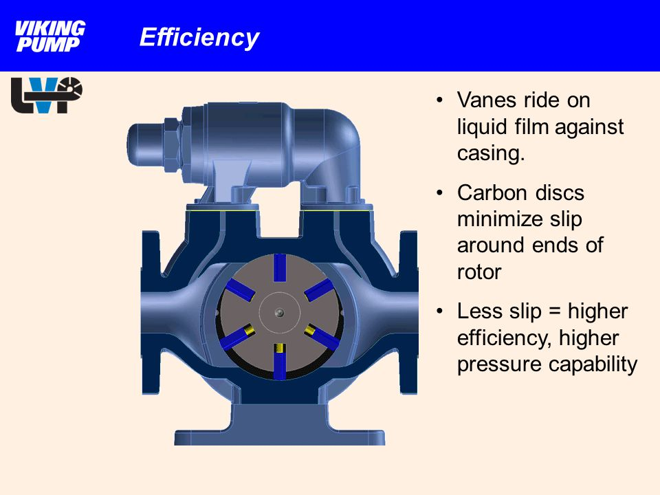Vanes ride on liquid film against casing. Carbon discs minimize slip around ends of rotor Less slip = higher efficiency, higher pressure capability Ef