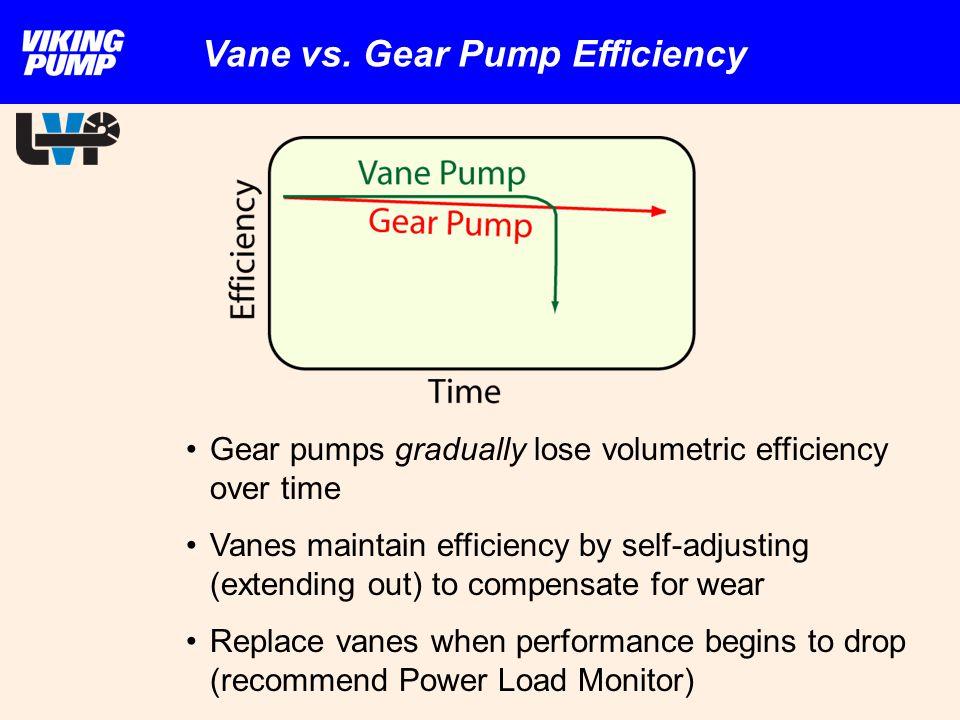 Vane vs. Gear Pump Efficiency Gear pumps gradually lose volumetric efficiency over time Vanes maintain efficiency by self-adjusting (extending out) to