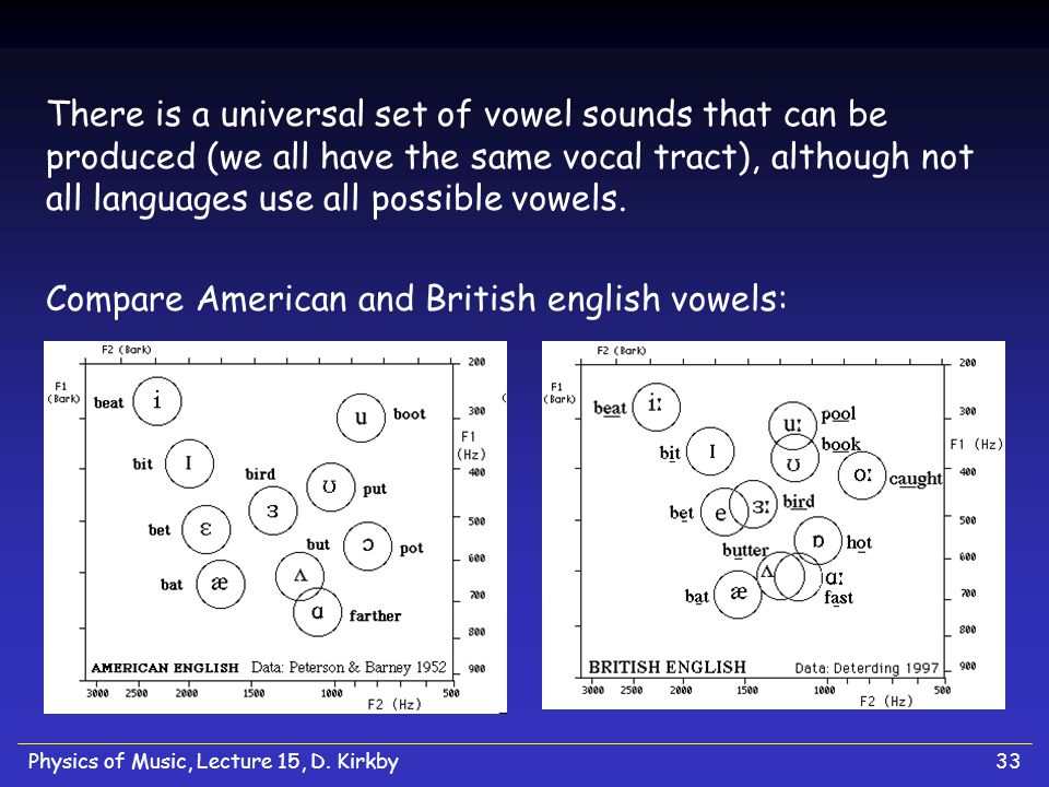 Physics of Music, Lecture 15, D. Kirkby33 There is a universal set of vowel sounds that can be produced (we all have the same vocal tract), although n