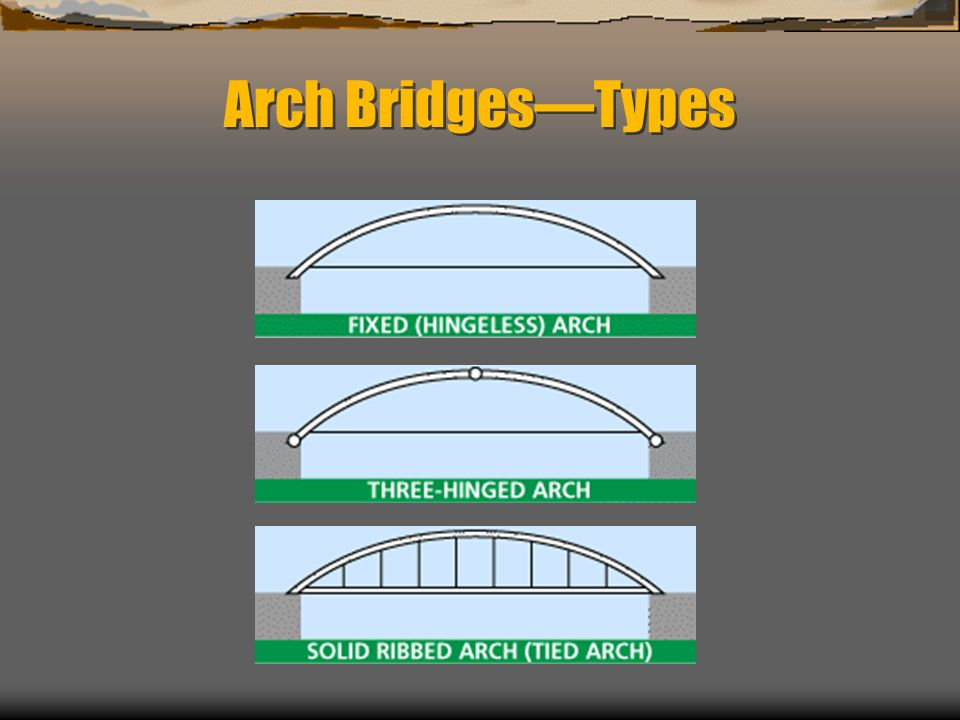 Arch BridgesTypes