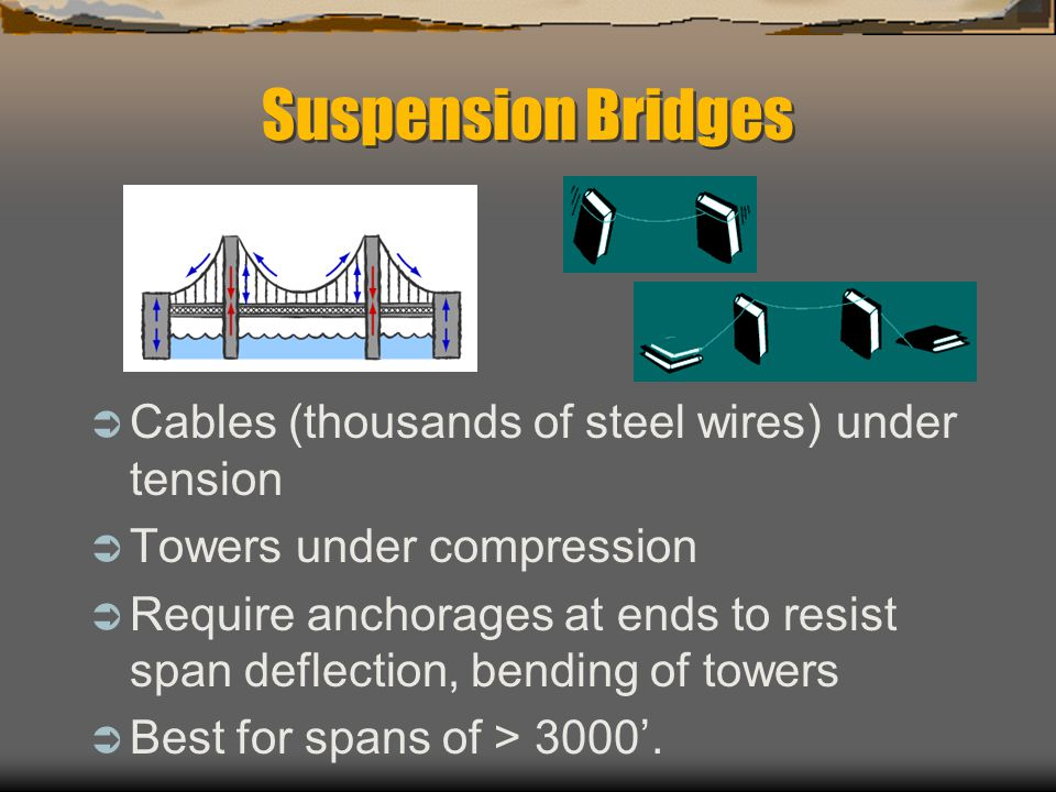 Suspension Bridges Cables (thousands of steel wires) under tension Towers under compression Require anchorages at ends to resist span deflection, bending of towers Best for spans of > 3000.