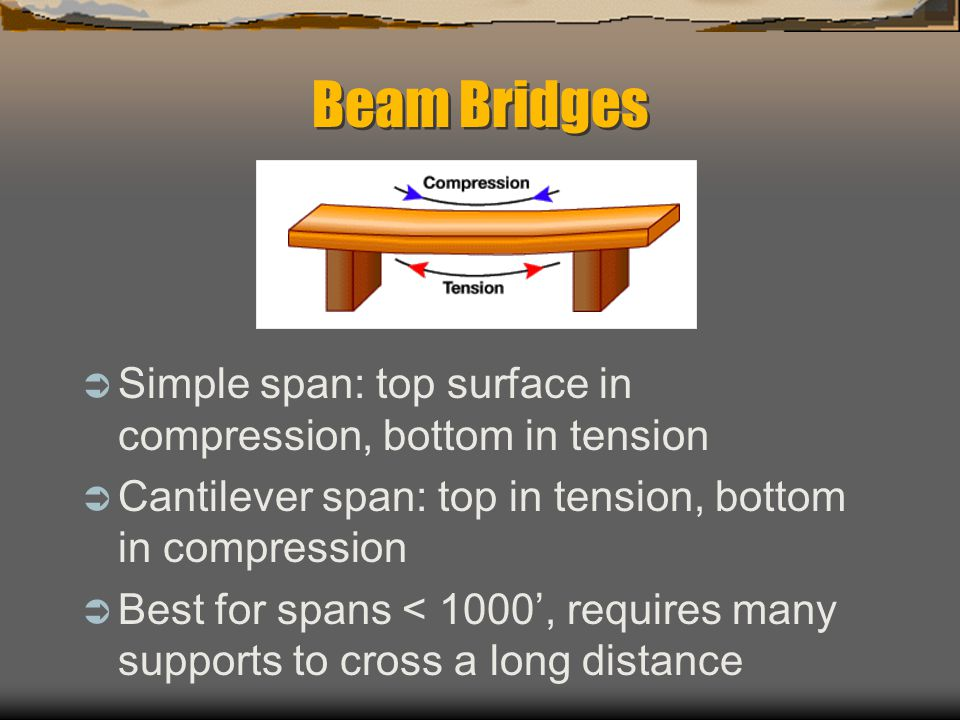 Beam Bridges Simple span: top surface in compression, bottom in tension Cantilever span: top in tension, bottom in compression Best for spans < 1000, requires many supports to cross a long distance